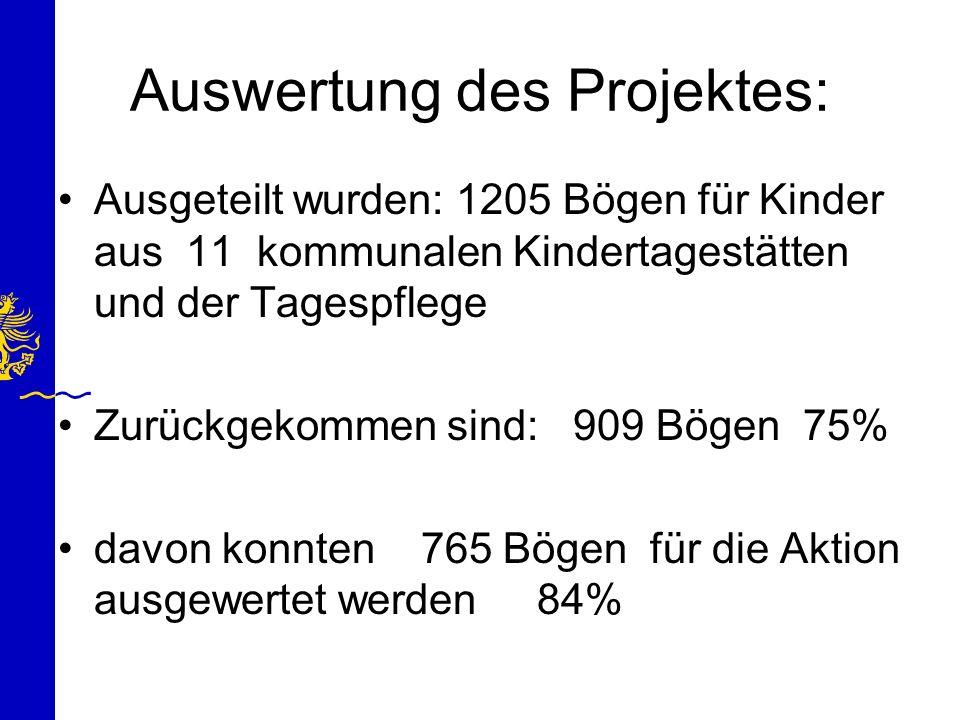 Auswertung des Projektes: Ausgeteilt wurden: 1205 Bögen für Kinder aus 11 kommunalen Kindertagestätten und der Tagespflege Zurückgekommen sind: 909 Bö