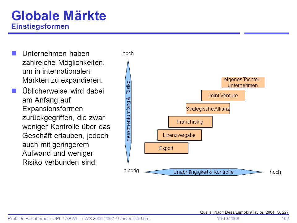 102 Prof. Dr. Beschorner / UPL / ABWL I / WS 2006-2007 / Universität Ulm 19.10.2006 Globale Märkte Einstiegsformen Unabhängigkeit & Kontrolle Investme