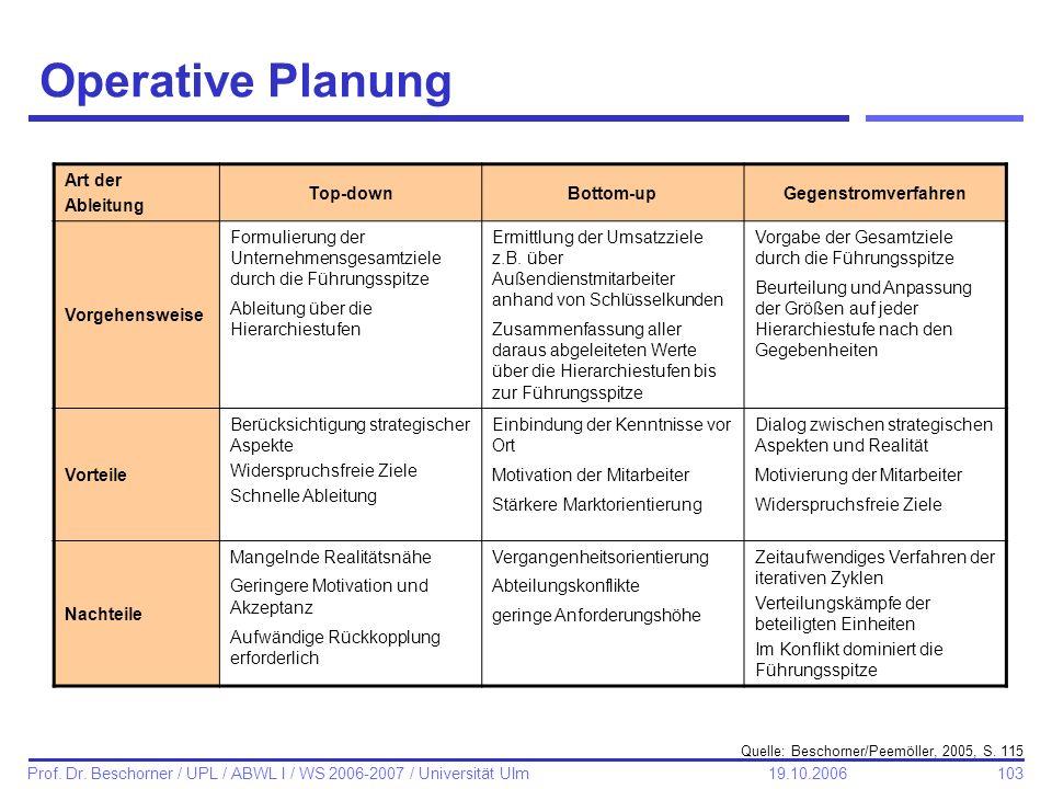 103 Prof. Dr. Beschorner / UPL / ABWL I / WS 2006-2007 / Universität Ulm 19.10.2006 Operative Planung Art der Ableitung Top-downBottom-upGegenstromver