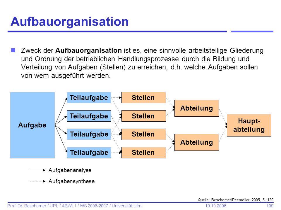 109 Prof. Dr. Beschorner / UPL / ABWL I / WS 2006-2007 / Universität Ulm 19.10.2006 Aufbauorganisation nZweck der Aufbauorganisation ist es, eine sinn