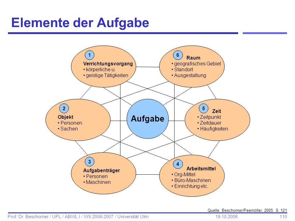110 Prof. Dr. Beschorner / UPL / ABWL I / WS 2006-2007 / Universität Ulm 19.10.2006 Elemente der Aufgabe Quelle: Beschorner/Peemöller, 2005, S. 121 Ra