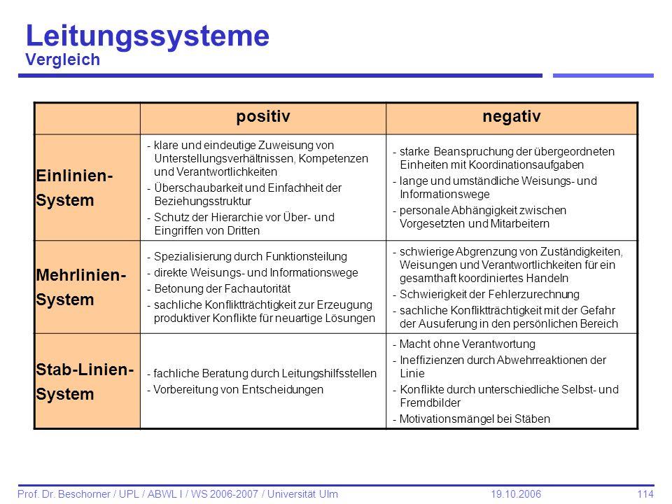 114 Prof. Dr. Beschorner / UPL / ABWL I / WS 2006-2007 / Universität Ulm 19.10.2006 Leitungssysteme Vergleich positivnegativ Einlinien- System -klare