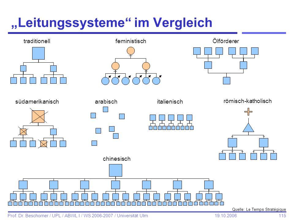 115 Prof. Dr. Beschorner / UPL / ABWL I / WS 2006-2007 / Universität Ulm 19.10.2006 Leitungssysteme im Vergleich traditionellfeministischÖlförderer sü