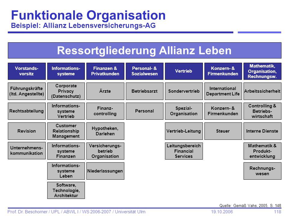 118 Prof. Dr. Beschorner / UPL / ABWL I / WS 2006-2007 / Universität Ulm 19.10.2006 Funktionale Organisation Beispiel: Allianz Lebensversicherungs-AG