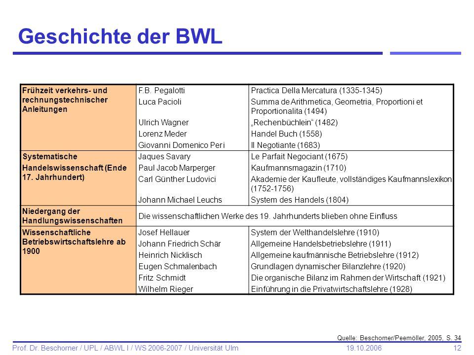 12 Prof. Dr. Beschorner / UPL / ABWL I / WS 2006-2007 / Universität Ulm 19.10.2006 Geschichte der BWL Frühzeit verkehrs- und rechnungstechnischer Anle