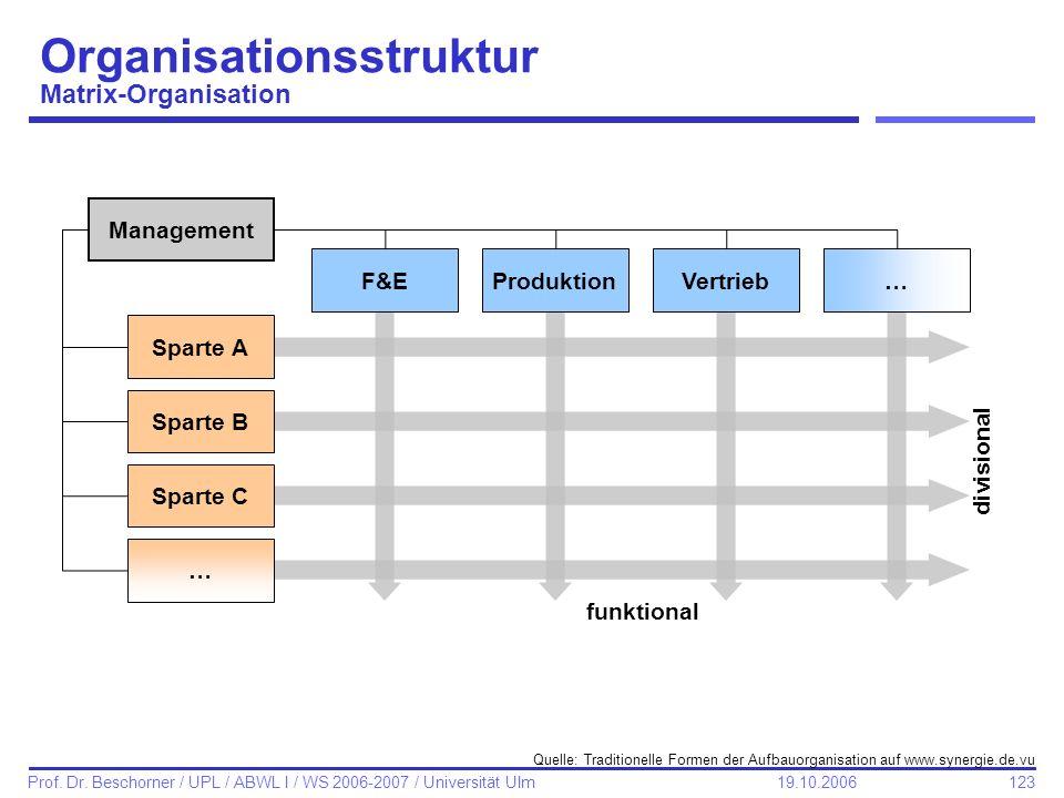 123 Prof. Dr. Beschorner / UPL / ABWL I / WS 2006-2007 / Universität Ulm 19.10.2006 Organisationsstruktur Matrix-Organisation funktional divisional Sp