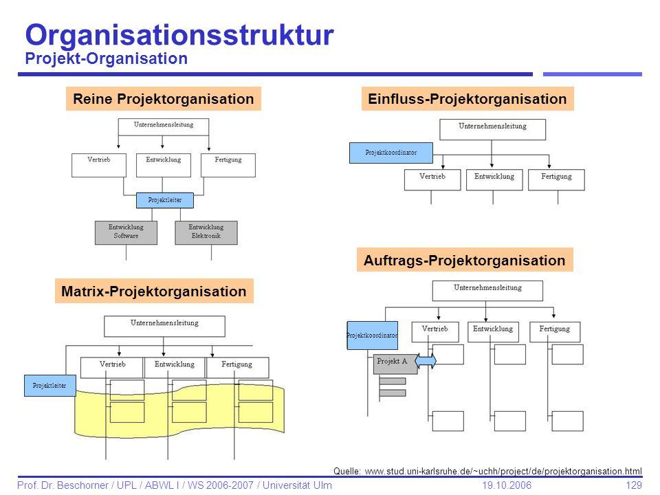 129 Prof. Dr. Beschorner / UPL / ABWL I / WS 2006-2007 / Universität Ulm 19.10.2006 Organisationsstruktur Projekt-Organisation Reine Projektorganisati