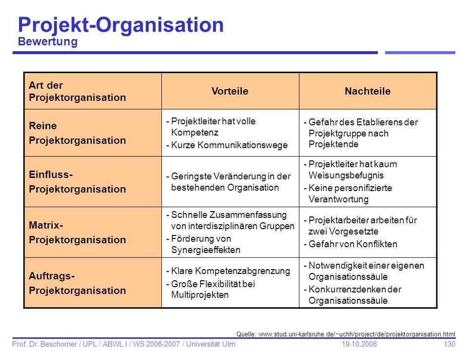 130 Prof. Dr. Beschorner / UPL / ABWL I / WS 2006-2007 / Universität Ulm 19.10.2006 Projekt-Organisation Bewertung Art der Projektorganisation Vorteil