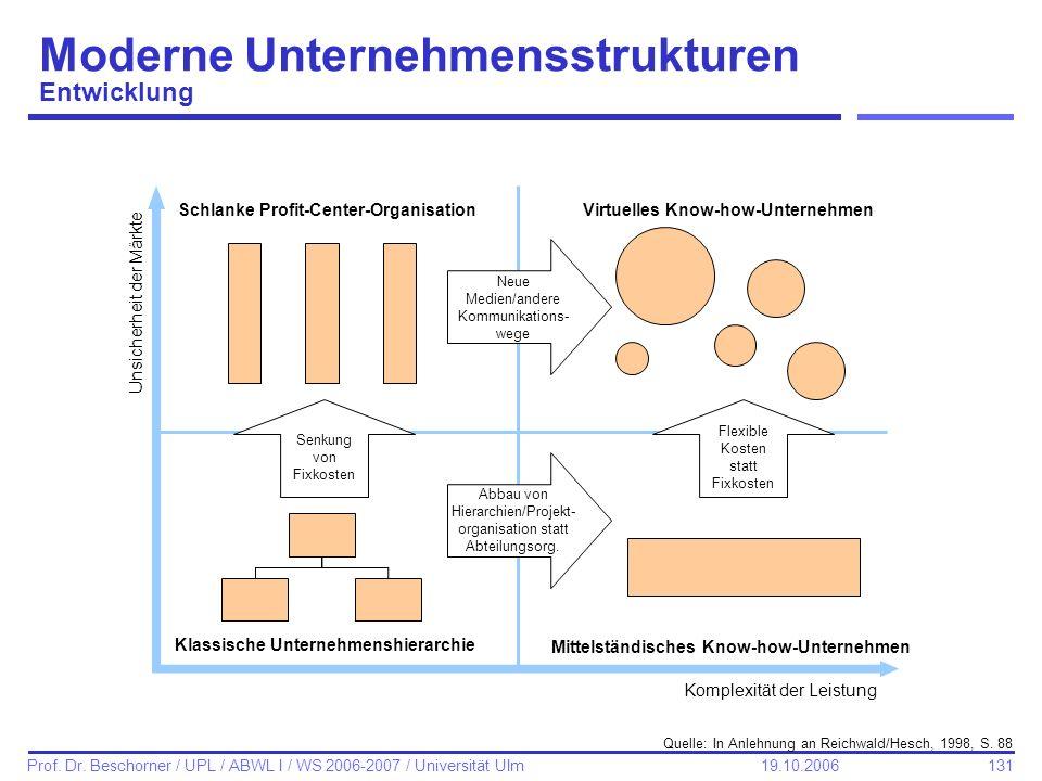 131 Prof. Dr. Beschorner / UPL / ABWL I / WS 2006-2007 / Universität Ulm 19.10.2006 Moderne Unternehmensstrukturen Entwicklung Komplexität der Leistun