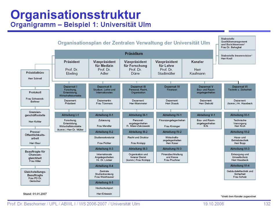 132 Prof. Dr. Beschorner / UPL / ABWL I / WS 2006-2007 / Universität Ulm 19.10.2006 Organisationsstruktur Organigramm – Beispiel 1: Universität Ulm