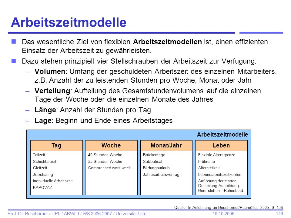 149 Prof. Dr. Beschorner / UPL / ABWL I / WS 2006-2007 / Universität Ulm 19.10.2006 Arbeitszeitmodelle nDas wesentliche Ziel von flexiblen Arbeitszeit