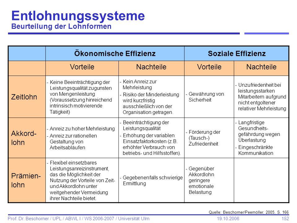 152 Prof. Dr. Beschorner / UPL / ABWL I / WS 2006-2007 / Universität Ulm 19.10.2006 Entlohnungssysteme Beurteilung der Lohnformen Ökonomische Effizien