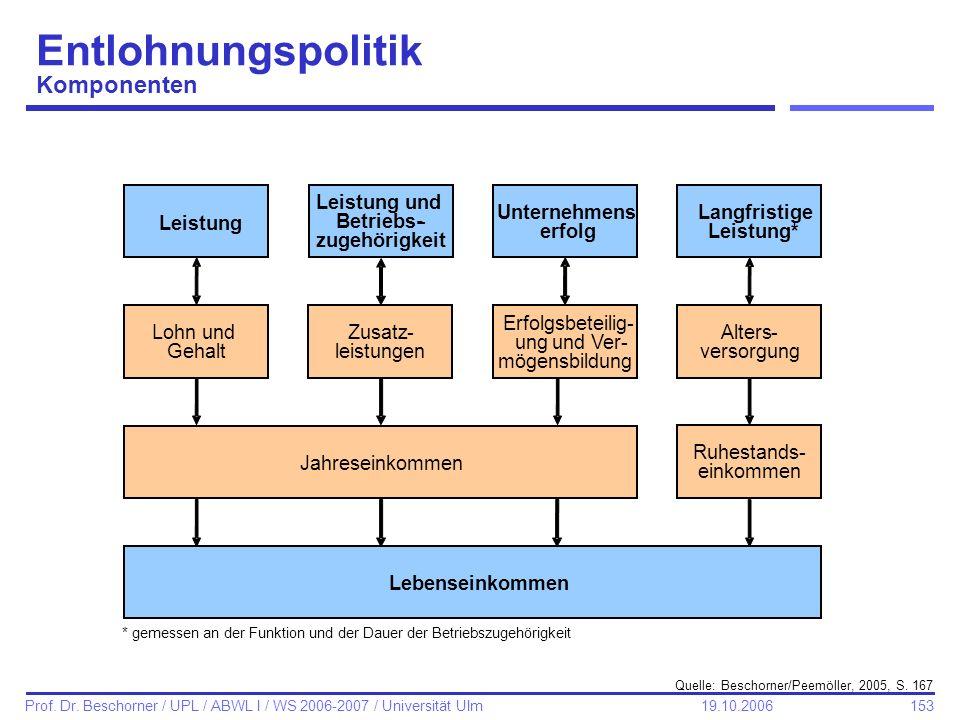 153 Prof. Dr. Beschorner / UPL / ABWL I / WS 2006-2007 / Universität Ulm 19.10.2006 Quelle: Beschorner/Peemöller, 2005, S. 167 * gemessen an der Funkt