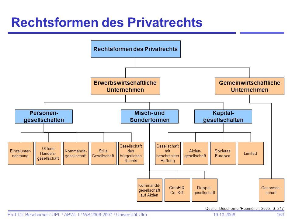 163 Prof. Dr. Beschorner / UPL / ABWL I / WS 2006-2007 / Universität Ulm 19.10.2006 Rechtsformen des Privatrechts Quelle: Beschorner/Peemöller, 2005,