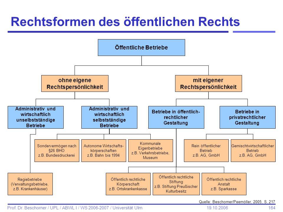 164 Prof. Dr. Beschorner / UPL / ABWL I / WS 2006-2007 / Universität Ulm 19.10.2006 Rechtsformen des öffentlichen Rechts Quelle: Beschorner/Peemöller,