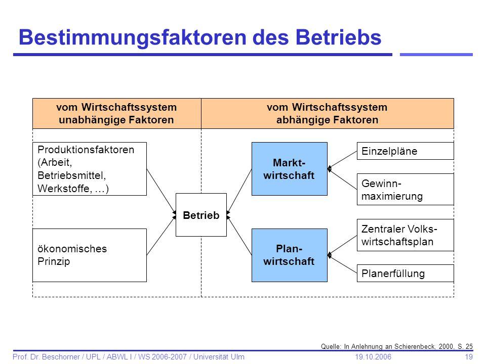 19 Prof. Dr. Beschorner / UPL / ABWL I / WS 2006-2007 / Universität Ulm 19.10.2006 Bestimmungsfaktoren des Betriebs vom Wirtschaftssystem unabhängige