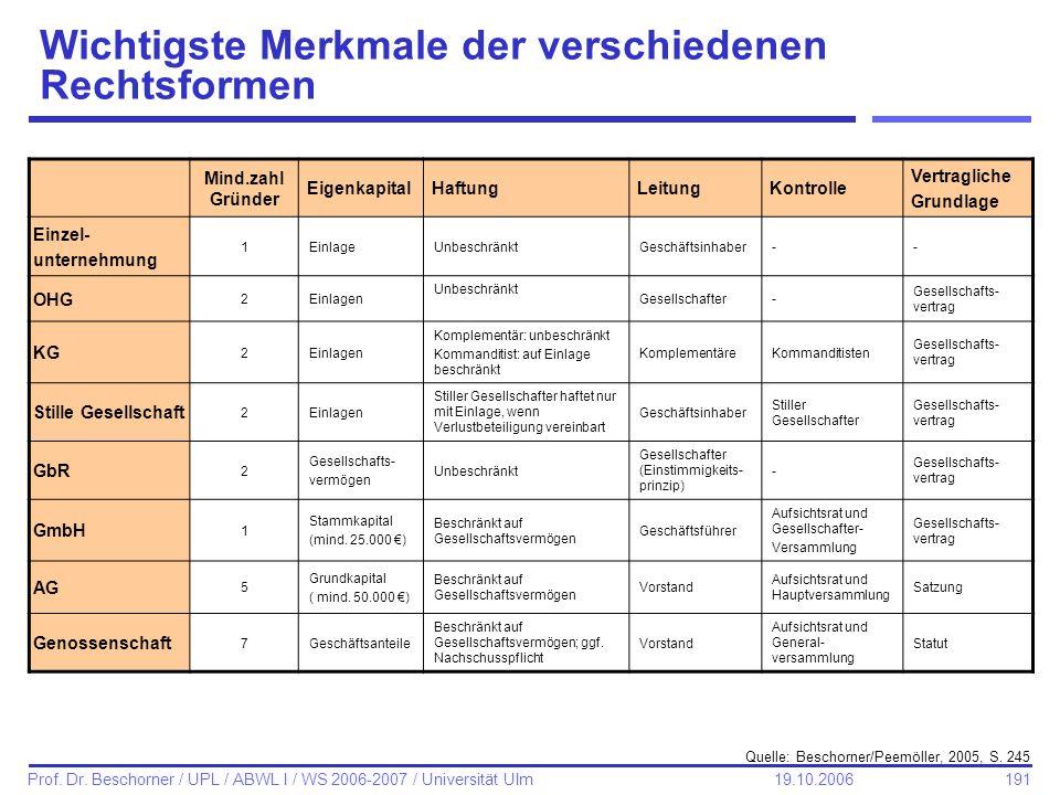 191 Prof. Dr. Beschorner / UPL / ABWL I / WS 2006-2007 / Universität Ulm 19.10.2006 Wichtigste Merkmale der verschiedenen Rechtsformen Mind.zahl Gründ