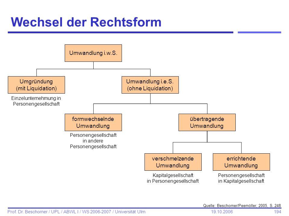 194 Prof. Dr. Beschorner / UPL / ABWL I / WS 2006-2007 / Universität Ulm 19.10.2006 Wechsel der Rechtsform Quelle: Beschorner/Peemöller, 2005, S. 248