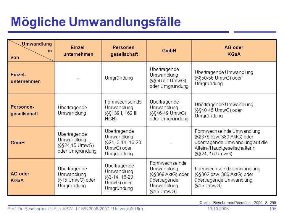 195 Prof. Dr. Beschorner / UPL / ABWL I / WS 2006-2007 / Universität Ulm 19.10.2006 Mögliche Umwandlungsfälle Umwandlung in von Einzel- unternehmen Pe