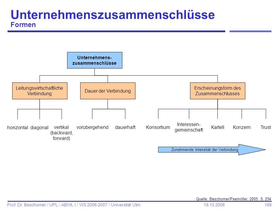 199 Prof. Dr. Beschorner / UPL / ABWL I / WS 2006-2007 / Universität Ulm 19.10.2006 Unternehmenszusammenschlüsse Formen Quelle: Beschorner/Peemöller,