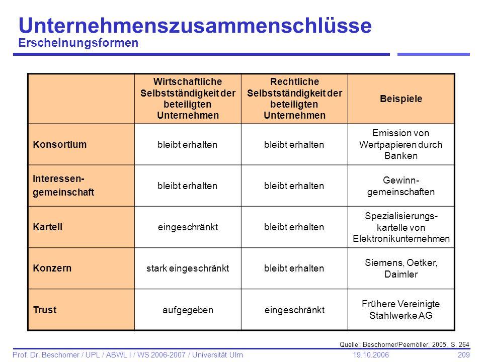209 Prof. Dr. Beschorner / UPL / ABWL I / WS 2006-2007 / Universität Ulm 19.10.2006 Unternehmenszusammenschlüsse Erscheinungsformen Wirtschaftliche Se