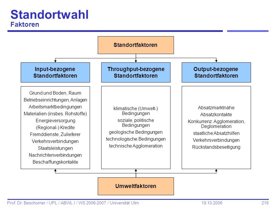 219 Prof. Dr. Beschorner / UPL / ABWL I / WS 2006-2007 / Universität Ulm 19.10.2006 Standortwahl Faktoren Standortfaktoren Input-bezogene Standortfakt