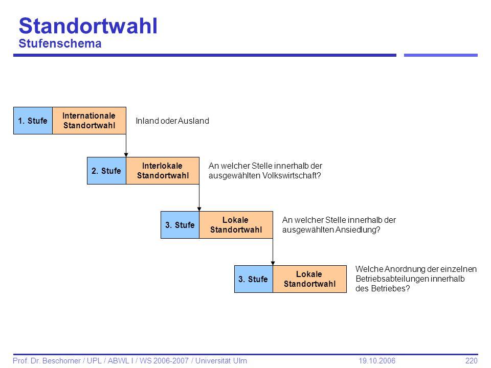 220 Prof. Dr. Beschorner / UPL / ABWL I / WS 2006-2007 / Universität Ulm 19.10.2006 Standortwahl Stufenschema 1. Stufe Internationale Standortwahl Inl