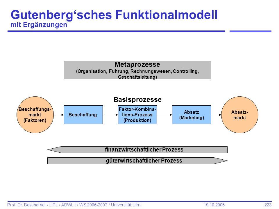 223 Prof. Dr. Beschorner / UPL / ABWL I / WS 2006-2007 / Universität Ulm 19.10.2006 Gutenbergsches Funktionalmodell mit Ergänzungen Beschaffungs- mark