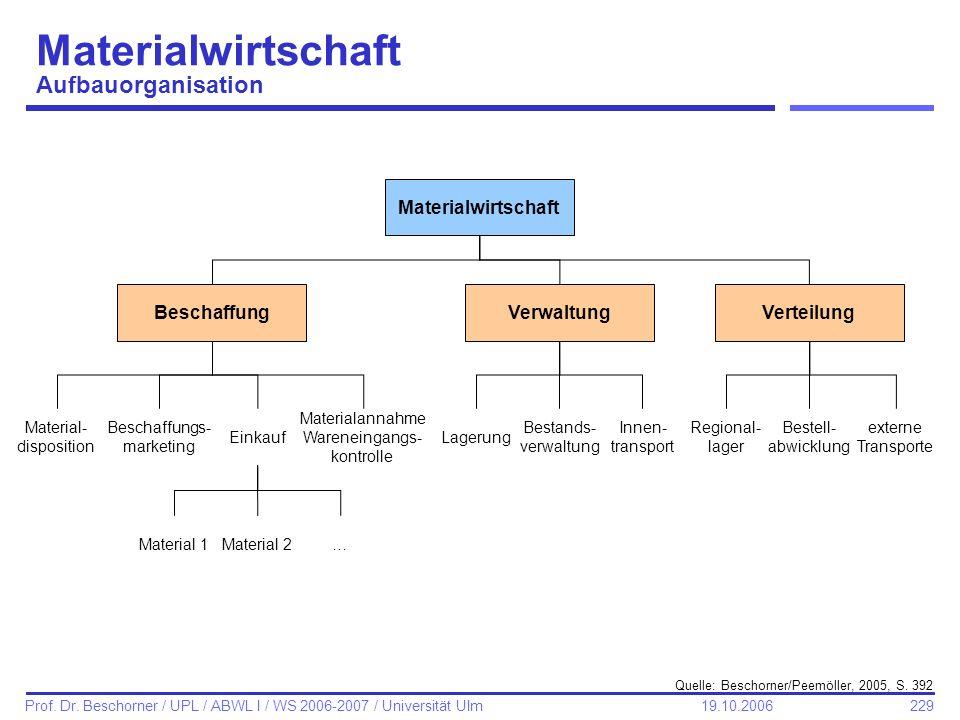 229 Prof. Dr. Beschorner / UPL / ABWL I / WS 2006-2007 / Universität Ulm 19.10.2006 Materialwirtschaft Aufbauorganisation Quelle: Beschorner/Peemöller
