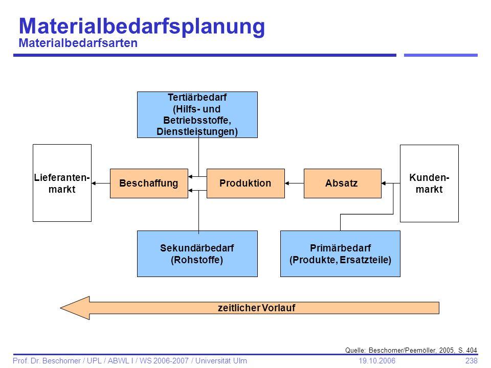 238 Prof. Dr. Beschorner / UPL / ABWL I / WS 2006-2007 / Universität Ulm 19.10.2006 Materialbedarfsplanung Materialbedarfsarten Quelle: Beschorner/Pee