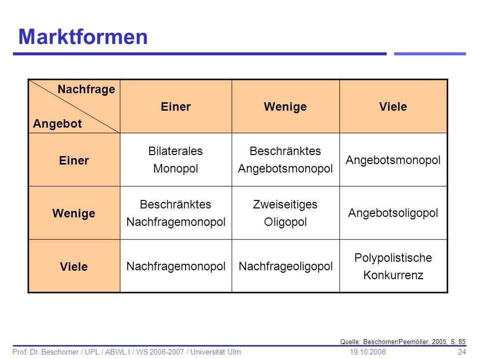 24 Prof. Dr. Beschorner / UPL / ABWL I / WS 2006-2007 / Universität Ulm 19.10.2006 Marktformen Nachfrage Angebot EinerWenigeViele Einer Bilaterales Mo