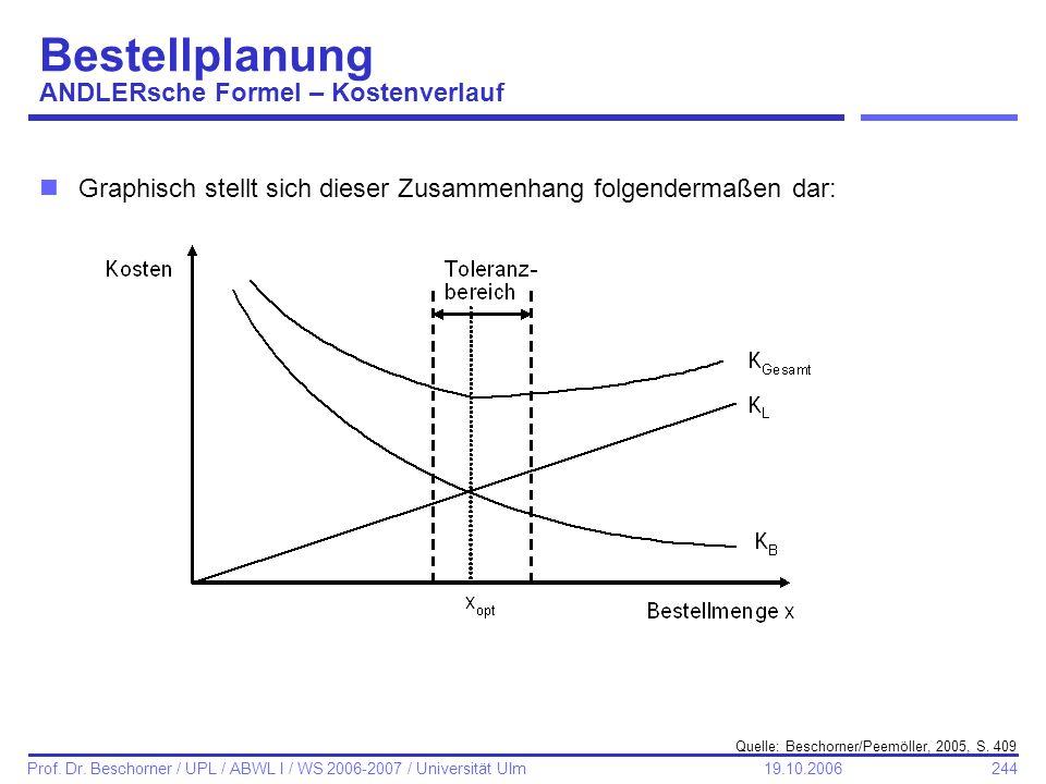 244 Prof. Dr. Beschorner / UPL / ABWL I / WS 2006-2007 / Universität Ulm 19.10.2006 Bestellplanung ANDLERsche Formel – Kostenverlauf nGraphisch stellt