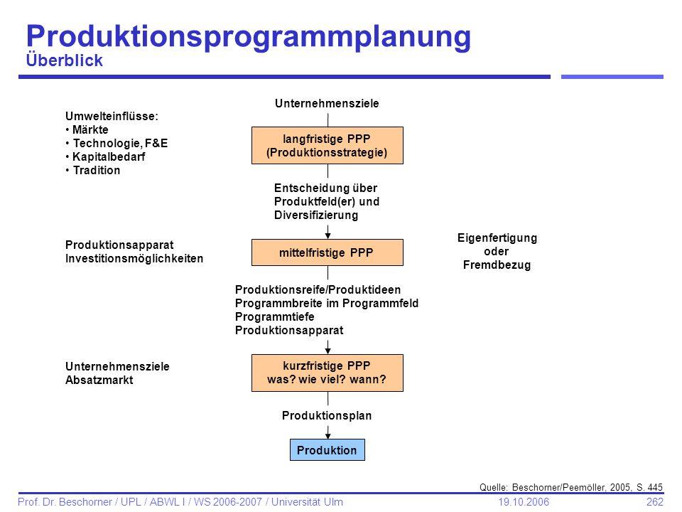 262 Prof. Dr. Beschorner / UPL / ABWL I / WS 2006-2007 / Universität Ulm 19.10.2006 Produktionsprogrammplanung Überblick Quelle: Beschorner/Peemöller,