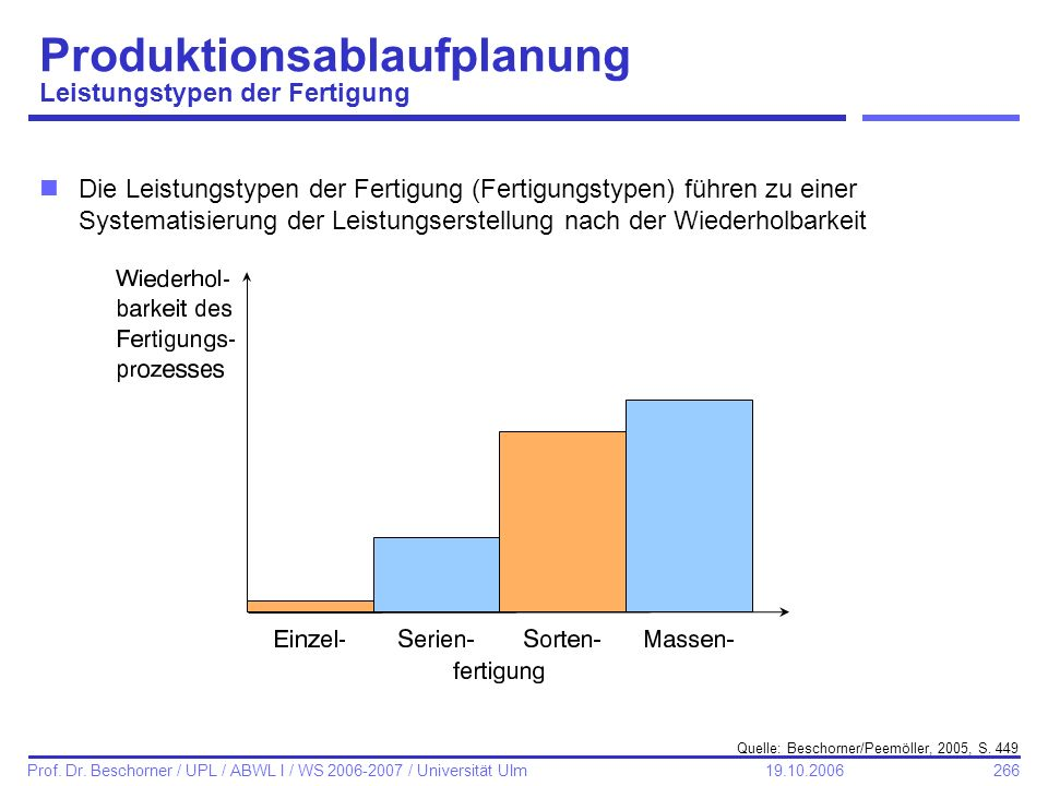 266 Prof. Dr. Beschorner / UPL / ABWL I / WS 2006-2007 / Universität Ulm 19.10.2006 Produktionsablaufplanung Leistungstypen der Fertigung nDie Leistun