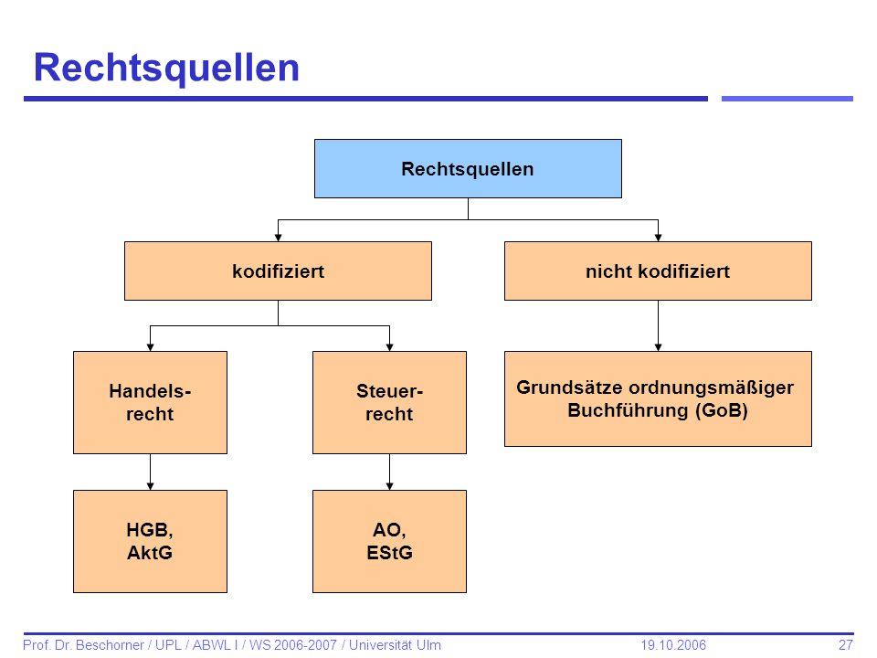 27 Prof. Dr. Beschorner / UPL / ABWL I / WS 2006-2007 / Universität Ulm 19.10.2006 Rechtsquellen nicht kodifiziertkodifiziert Rechtsquellen Grundsätze