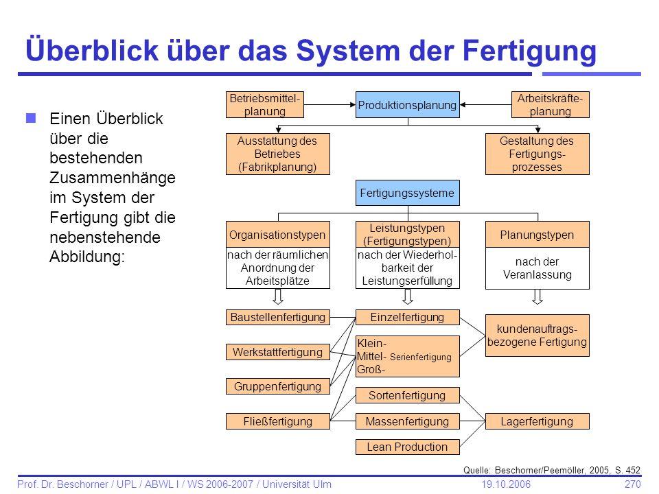 270 Prof. Dr. Beschorner / UPL / ABWL I / WS 2006-2007 / Universität Ulm 19.10.2006 Überblick über das System der Fertigung nEinen Überblick über die