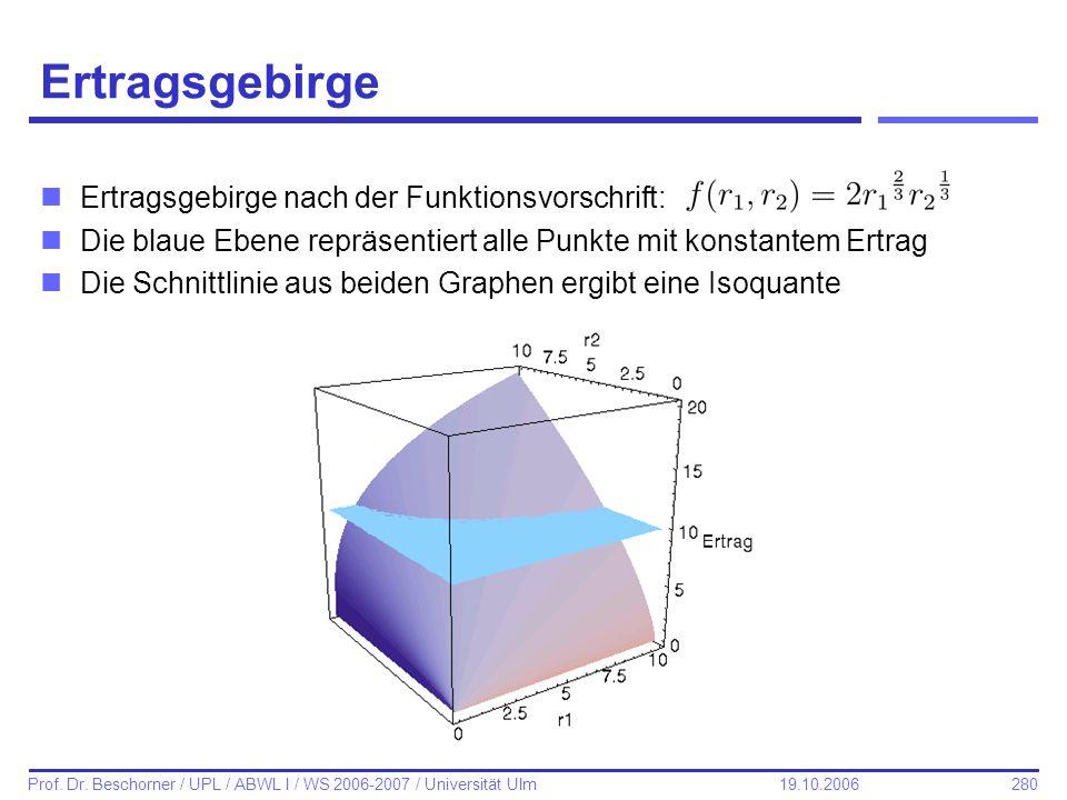 280 Prof. Dr. Beschorner / UPL / ABWL I / WS 2006-2007 / Universität Ulm 19.10.2006 Ertragsgebirge nErtragsgebirge nach der Funktionsvorschrift: nDie