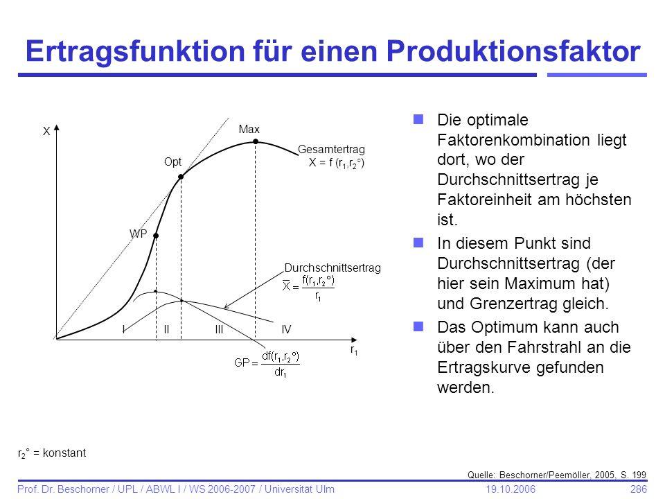 286 Prof. Dr. Beschorner / UPL / ABWL I / WS 2006-2007 / Universität Ulm 19.10.2006 Ertragsfunktion für einen Produktionsfaktor nDie optimale Faktoren