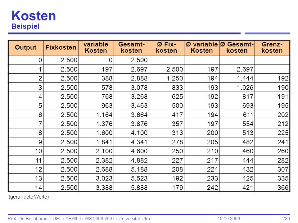 289 Prof. Dr. Beschorner / UPL / ABWL I / WS 2006-2007 / Universität Ulm 19.10.2006 Kosten Beispiel OutputFixkosten variable Kosten Gesamt- kosten Ø F