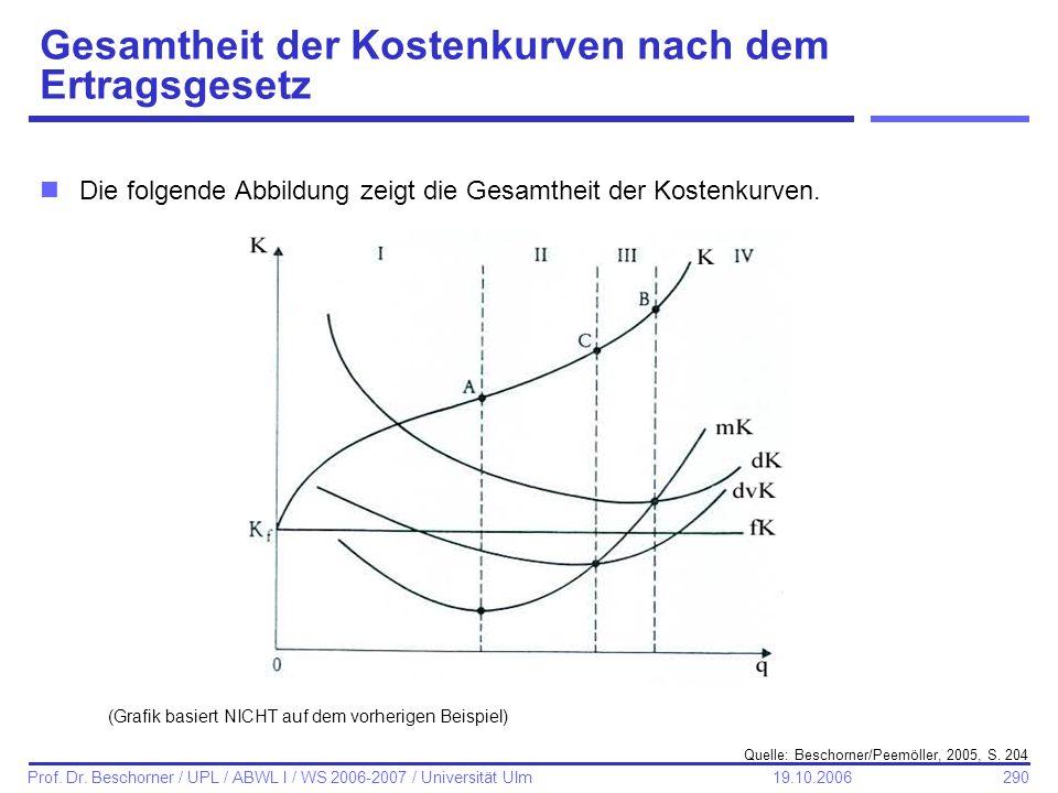 290 Prof. Dr. Beschorner / UPL / ABWL I / WS 2006-2007 / Universität Ulm 19.10.2006 Gesamtheit der Kostenkurven nach dem Ertragsgesetz nDie folgende A