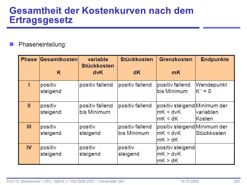 291 Prof. Dr. Beschorner / UPL / ABWL I / WS 2006-2007 / Universität Ulm 19.10.2006 Gesamtheit der Kostenkurven nach dem Ertragsgesetz nPhaseneinteilu