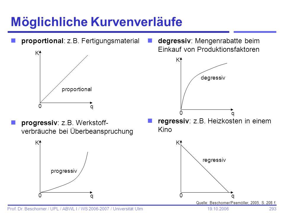 293 Prof. Dr. Beschorner / UPL / ABWL I / WS 2006-2007 / Universität Ulm 19.10.2006 Möglichliche Kurvenverläufe nproportional: z.B. Fertigungsmaterial
