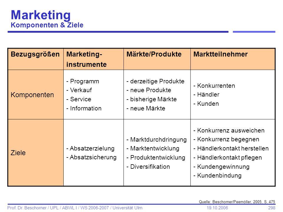 298 Prof. Dr. Beschorner / UPL / ABWL I / WS 2006-2007 / Universität Ulm 19.10.2006 Marketing Komponenten & Ziele BezugsgrößenMarketing- instrumente M