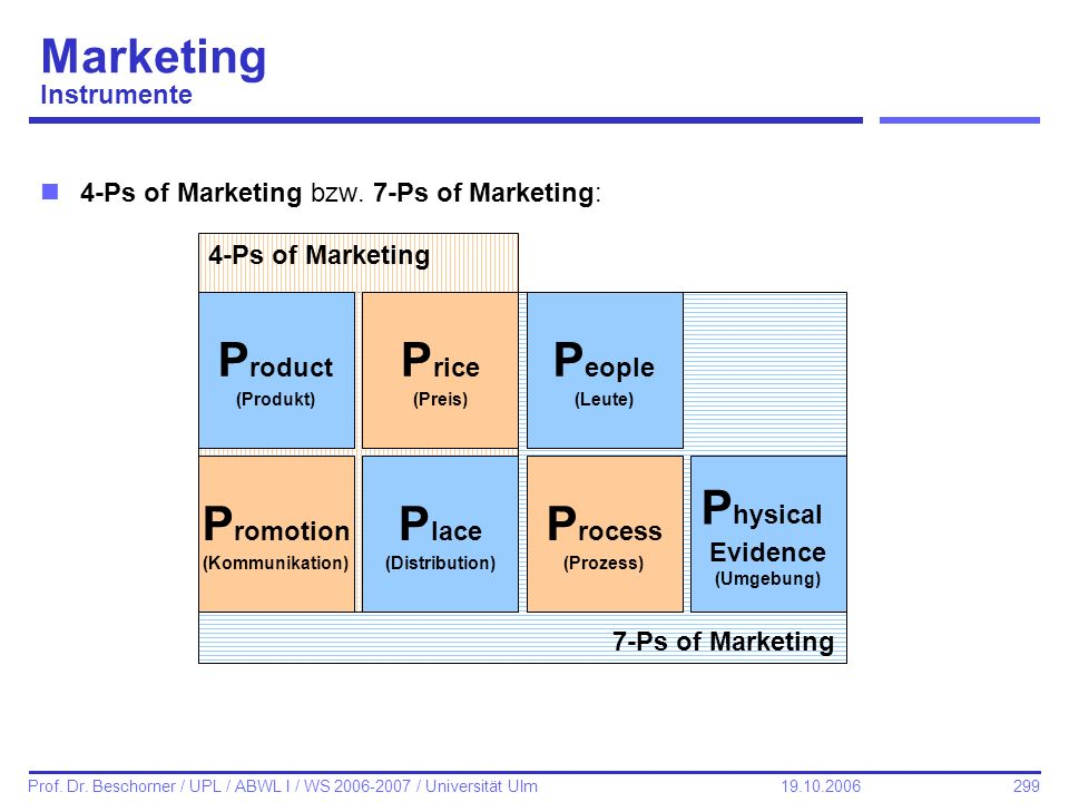 299 Prof. Dr. Beschorner / UPL / ABWL I / WS 2006-2007 / Universität Ulm 19.10.2006 Marketing Instrumente n4-Ps of Marketing bzw. 7-Ps of Marketing: 7