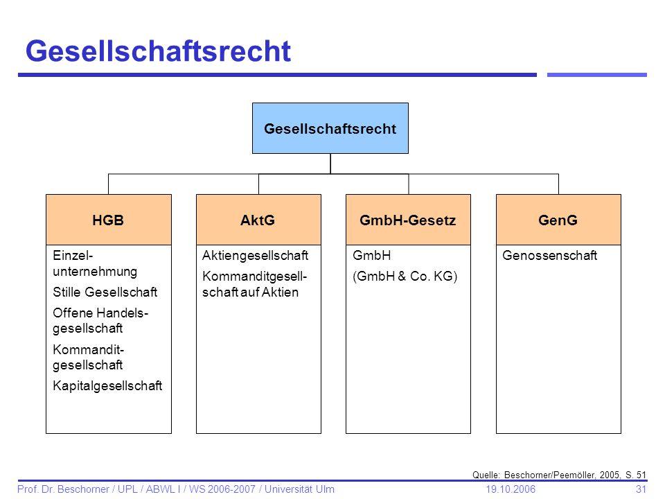 31 Prof. Dr. Beschorner / UPL / ABWL I / WS 2006-2007 / Universität Ulm 19.10.2006 Gesellschaftsrecht HGBAktGGmbH-GesetzGenG Einzel- unternehmung Stil