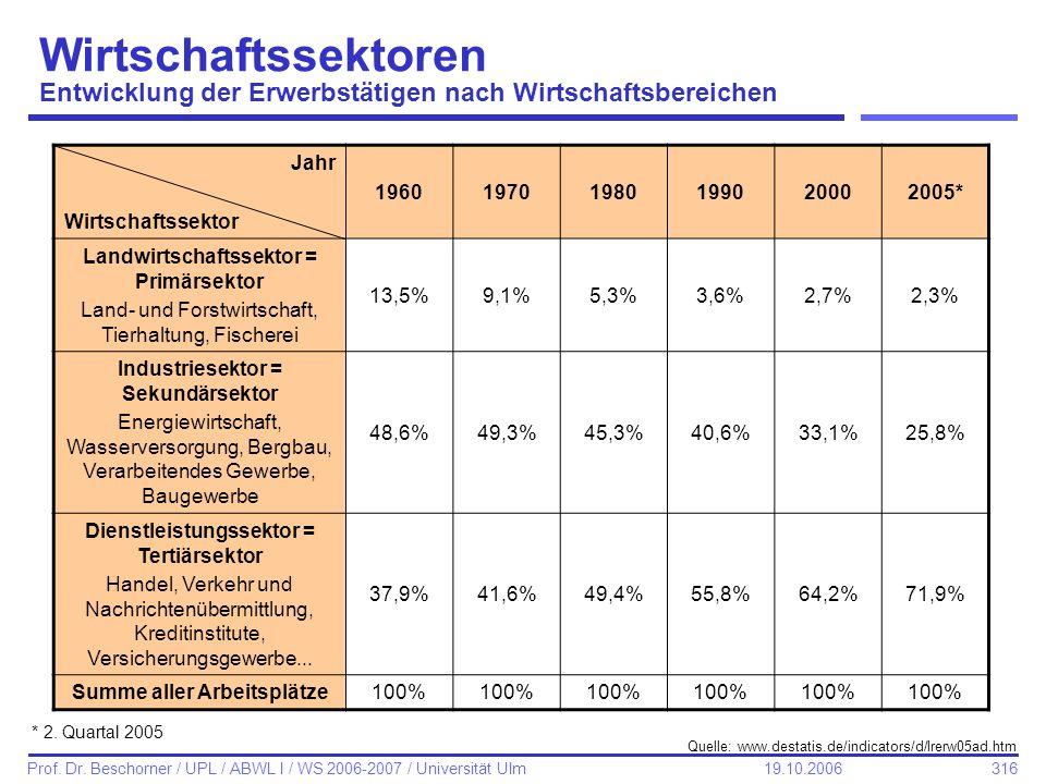316 Prof. Dr. Beschorner / UPL / ABWL I / WS 2006-2007 / Universität Ulm 19.10.2006 Wirtschaftssektoren Entwicklung der Erwerbstätigen nach Wirtschaft