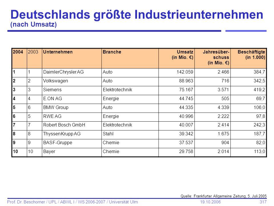 317 Prof. Dr. Beschorner / UPL / ABWL I / WS 2006-2007 / Universität Ulm 19.10.2006 Deutschlands größte Industrieunternehmen (nach Umsatz) 20042003Unt