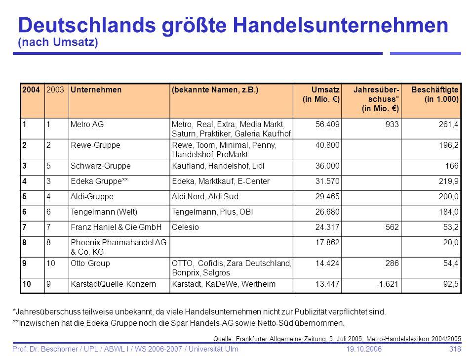 318 Prof. Dr. Beschorner / UPL / ABWL I / WS 2006-2007 / Universität Ulm 19.10.2006 Deutschlands größte Handelsunternehmen (nach Umsatz) *Jahresübersc