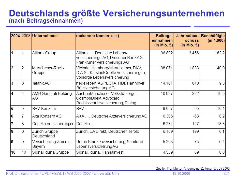 321 Prof. Dr. Beschorner / UPL / ABWL I / WS 2006-2007 / Universität Ulm 19.10.2006 Deutschlands größte Versicherungsunternehmen (nach Beitragseinnahm