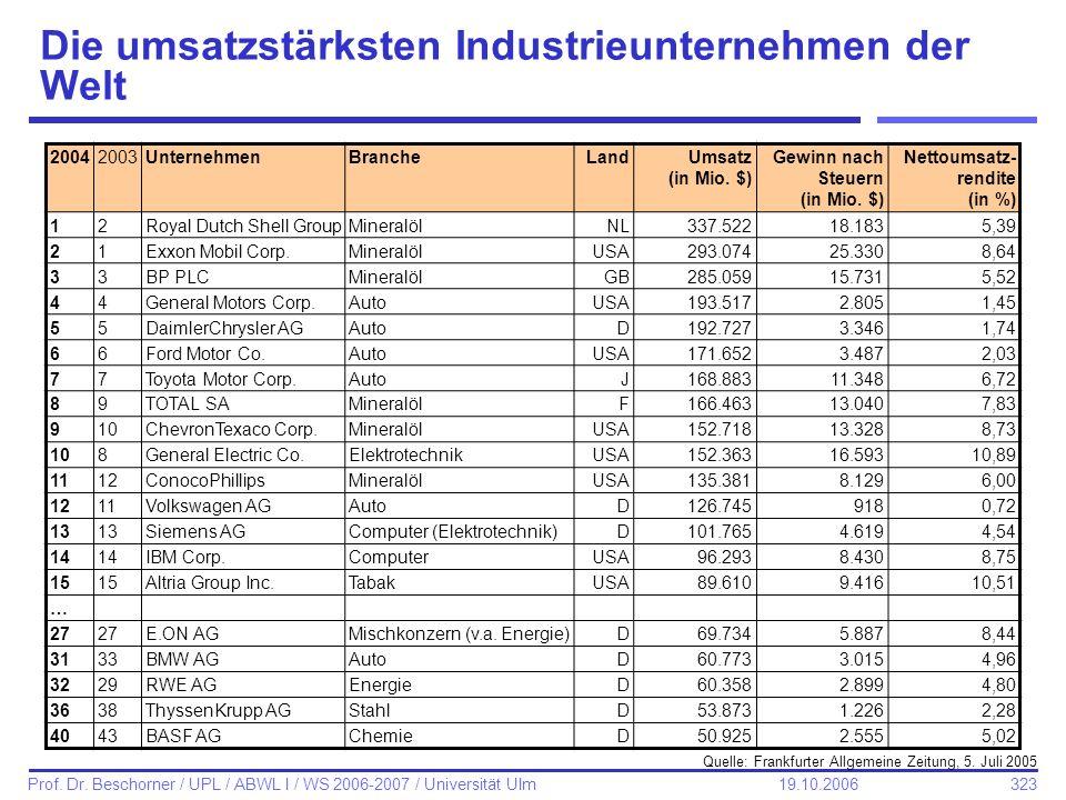 323 Prof. Dr. Beschorner / UPL / ABWL I / WS 2006-2007 / Universität Ulm 19.10.2006 Die umsatzstärksten Industrieunternehmen der Welt 20042003Unterneh